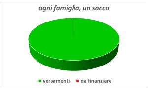 2015_12_18 ogni famiglia un sacco